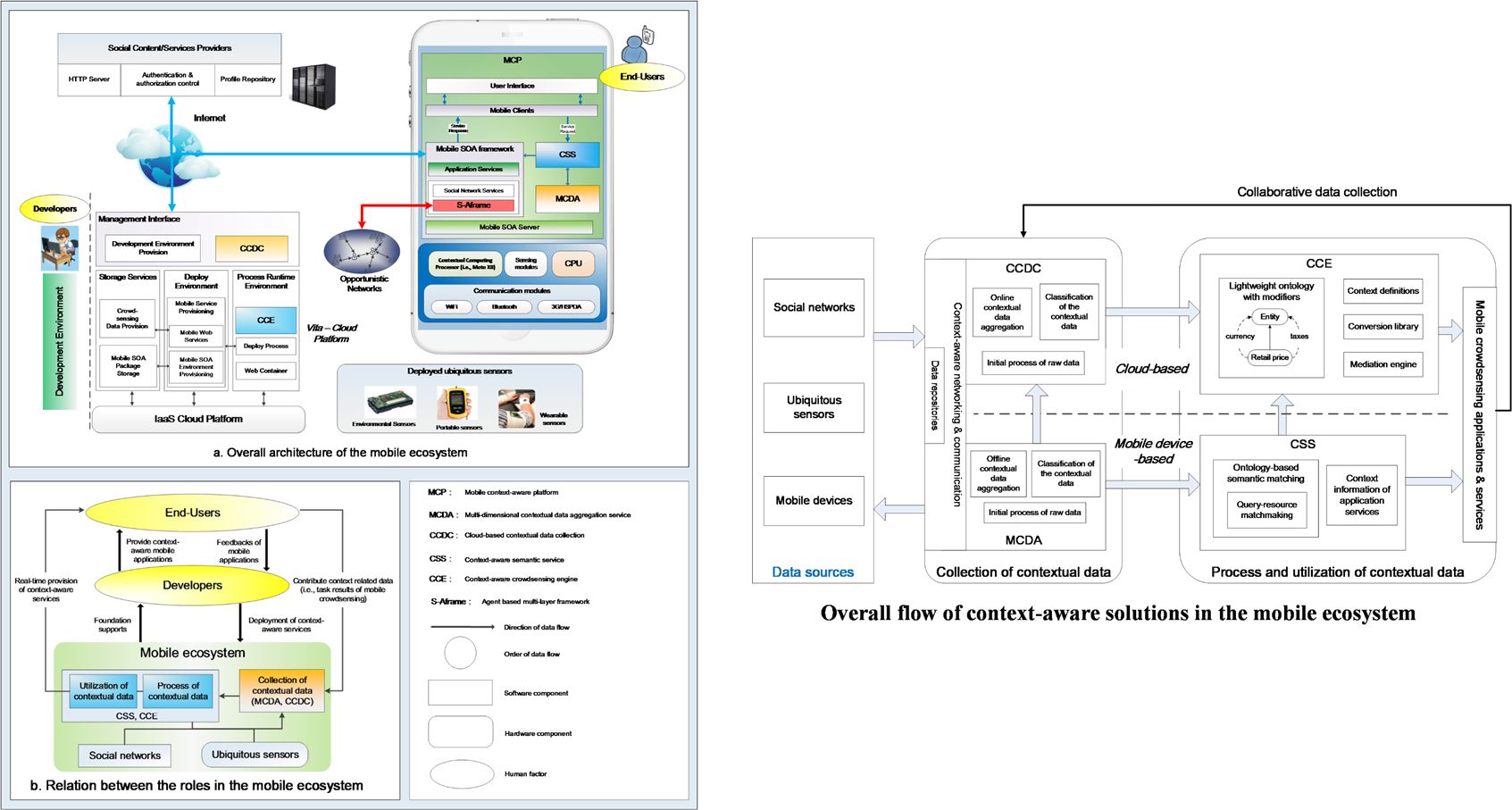 Architecture of mobile software applications - This System Can Ease The Development Of Context Aware Mobile Applications And Enable Context Aware Mobile Crowdsensing Considering Environmental