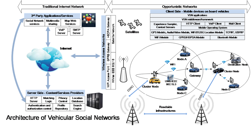 Mobile crowdsensing and mobile social networks of context aware applications for vehicular social networks vsns formed by in vehicle or mobile devices used by drivers passengers and pedestrians ccuart Gallery